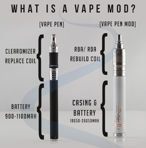 What is a Vape Mod?