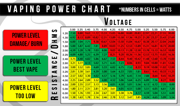Variable Voltage and Variable Wattage Mods